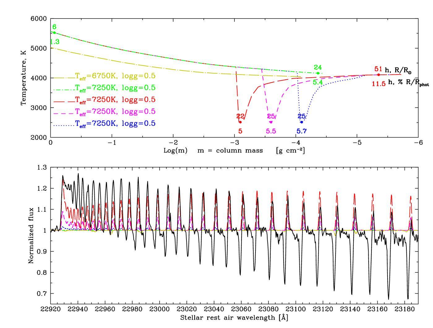 CO emission shock in Rho Cas